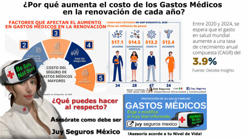 Por que suben aumentan gastos médicos cada año renovación y que hacer al respecto Juy Seguros México te baja el costo con asesoría certificada